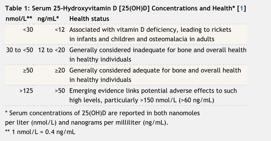 Vitamin D - NIH Chart